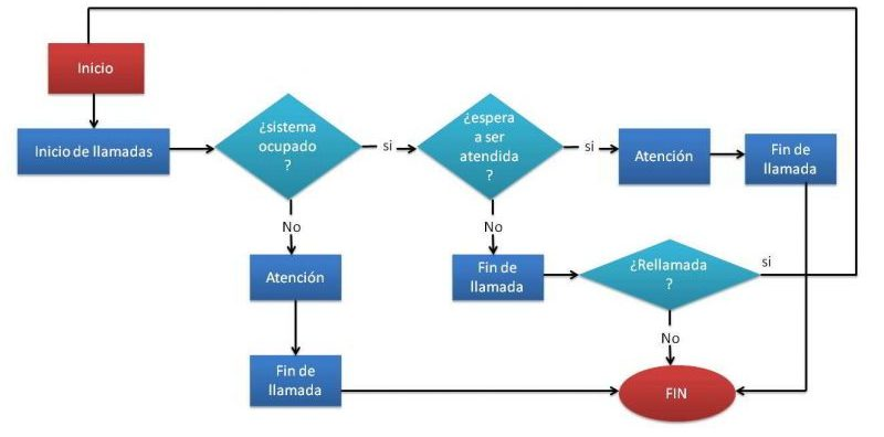 call-center-diagrama-de-flujo